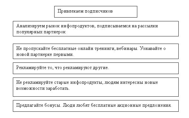 правила заработка на партнерских программах