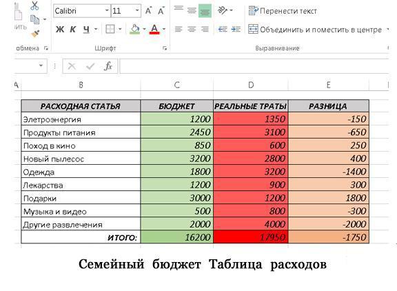 семейный бюджет таблица расходов